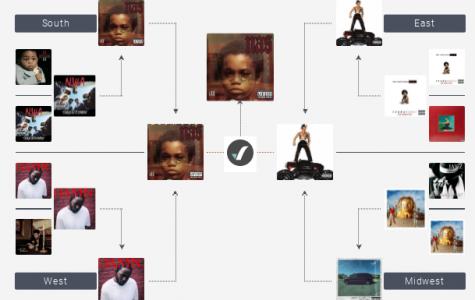 Rap album madness