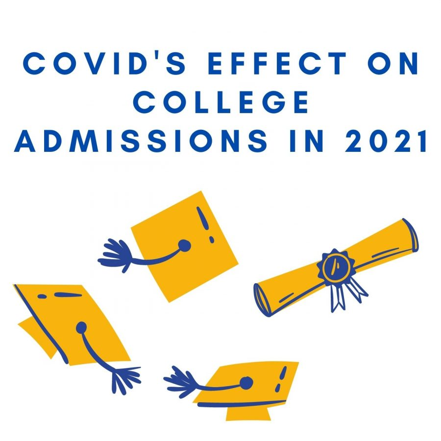 How+COVID-19+Has+Impacted+College+Admissions+for+the+Class+of+2021